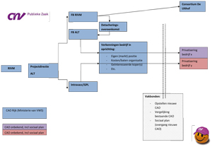 Schema privatisering